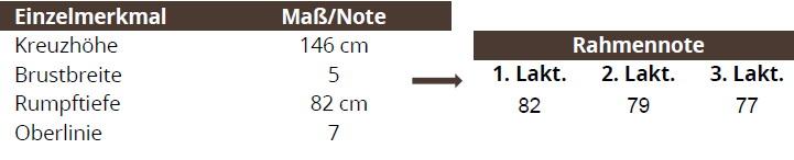 Beispiel Komplexnote für Rahmen in Abhängigkeit der Laktation